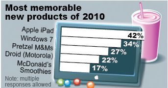 I was wrong, 45% could not recall a single product…