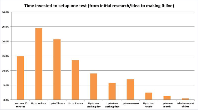 How long to set up a test?